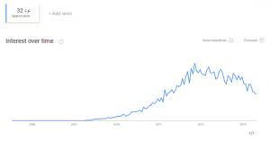 google trends گوگل ترندز