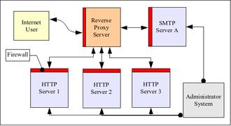 وب سرور Nginx چیست؟